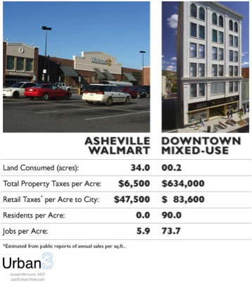 Comparison of Asheville big box development with downtown mixed-use development. Source: Planetizen.com